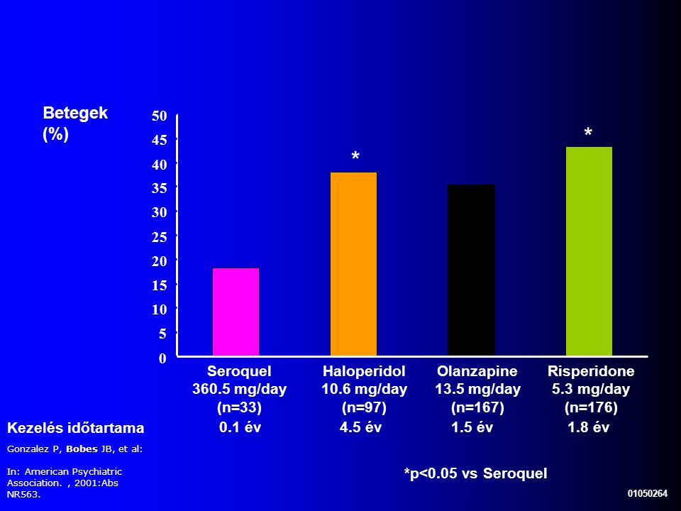 * * Betegek (%) 50 45 40 35 30 25 20 15 10 5 Seroquel 360.5 mg/day