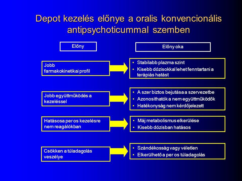 Depot kezelés előnye a oralis konvencionális antipsychoticummal szemben