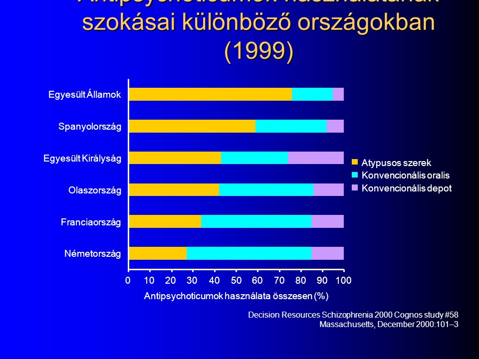 Antipsychoticumok használatának szokásai különböző országokban (1999)