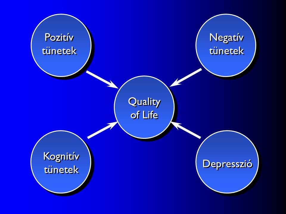 Pozitív tünetek Negatív tünetek Quality of Life Kognitív tünetek Depresszió
