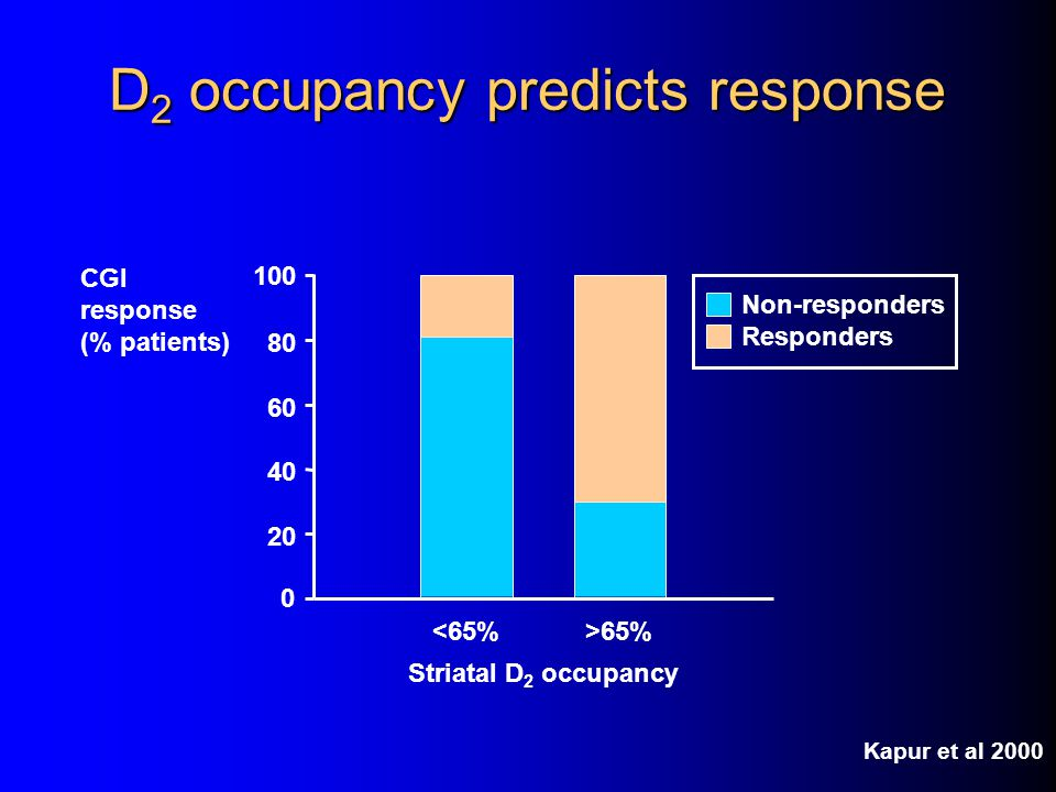 D2 occupancy predicts response
