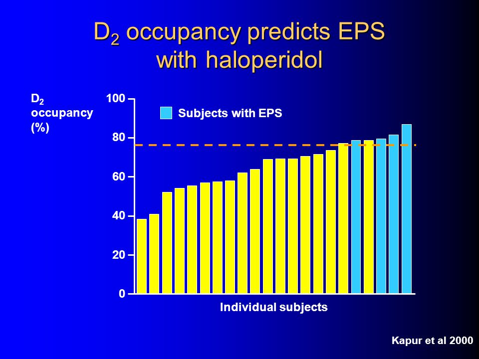 D2 occupancy predicts EPS with haloperidol