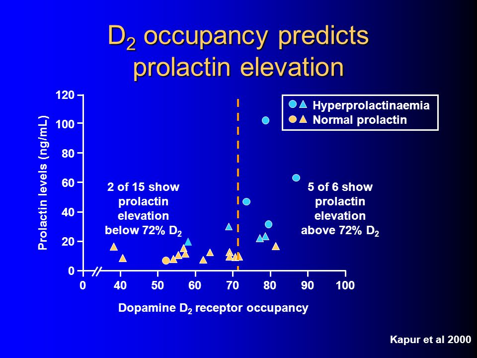 D2 occupancy predicts prolactin elevation