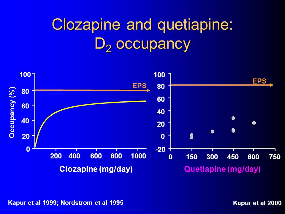 Clozapine and quetiapine: D2 occupancy