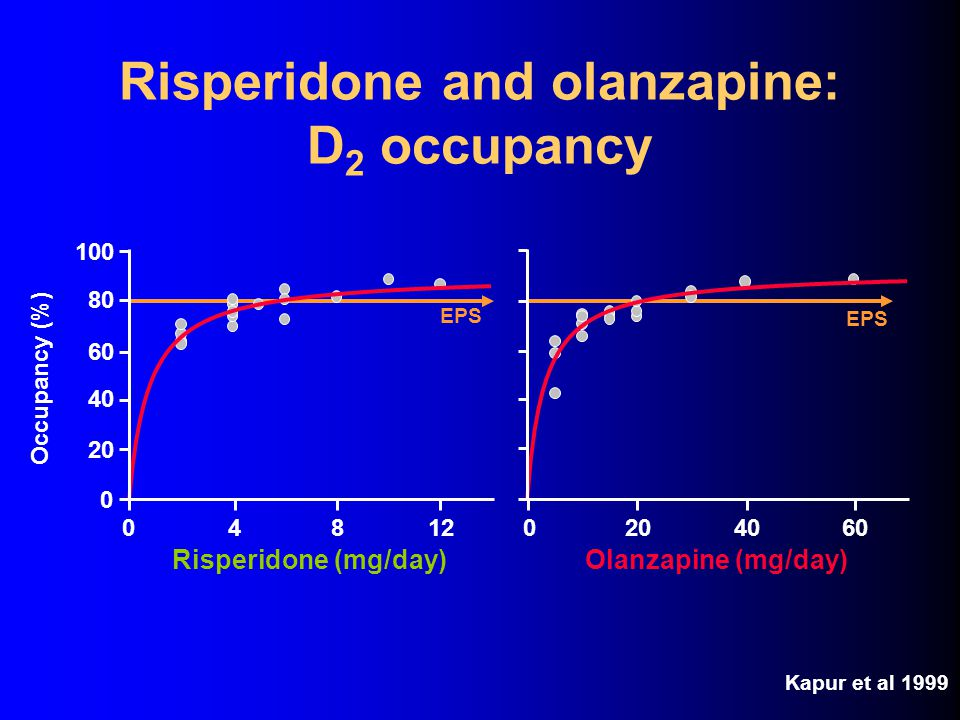 Risperidone and olanzapine: D2 occupancy