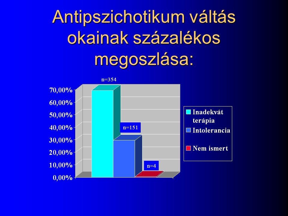 Antipszichotikum váltás okainak százalékos megoszlása: