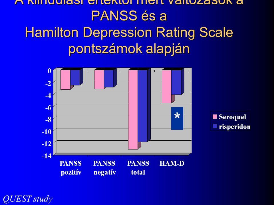 A kiindulási értéktől mért változások a PANSS és a Hamilton Depression Rating Scale pontszámok alapján
