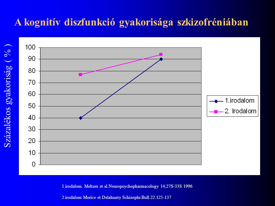 A kognitív diszfunkció gyakorisága szkizofréniában