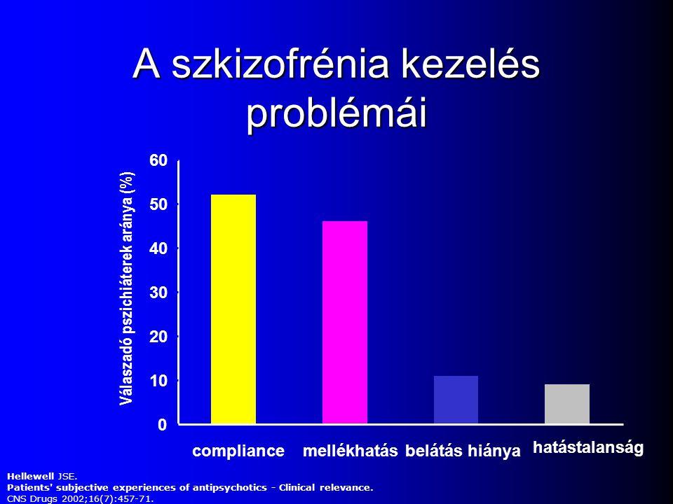A szkizofrénia kezelés problémái