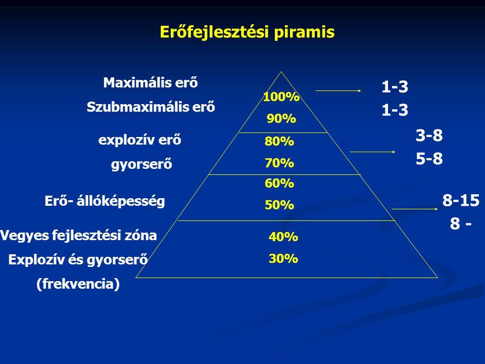 Erőfejlesztési piramis Vegyes fejlesztési zóna