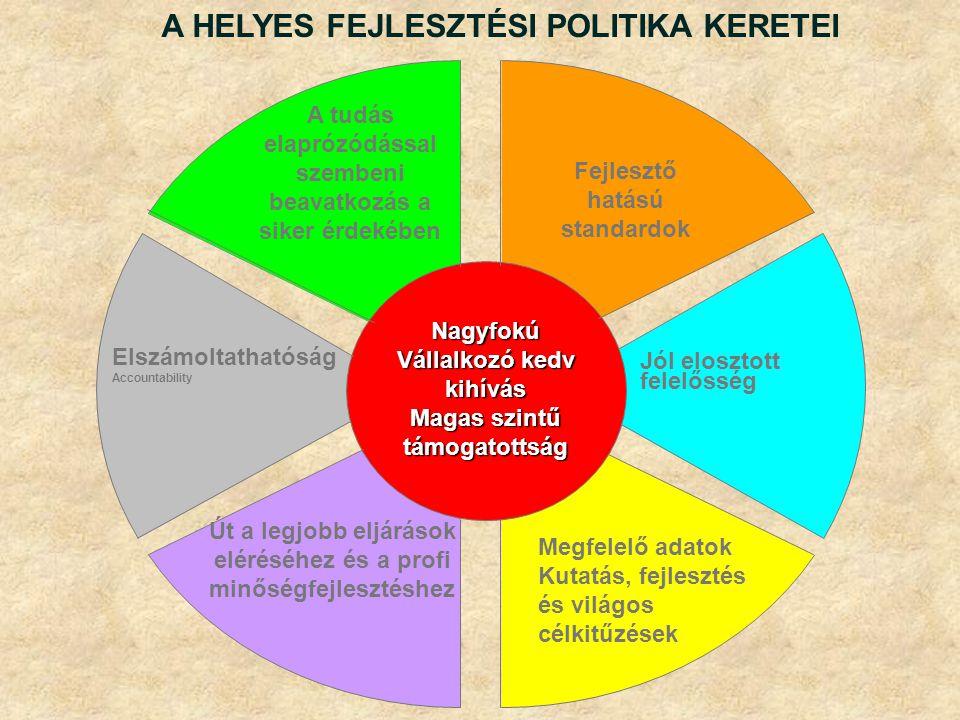 A HELYES FEJLESZTÉSI POLITIKA KERETEI