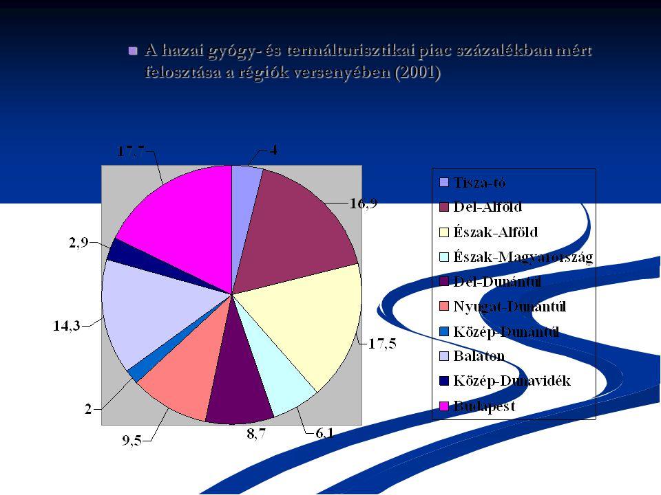 A hazai gyógy- és termálturisztikai piac százalékban mért felosztása a régiók versenyében (2001)
