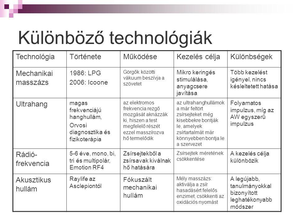 Különböző technológiák