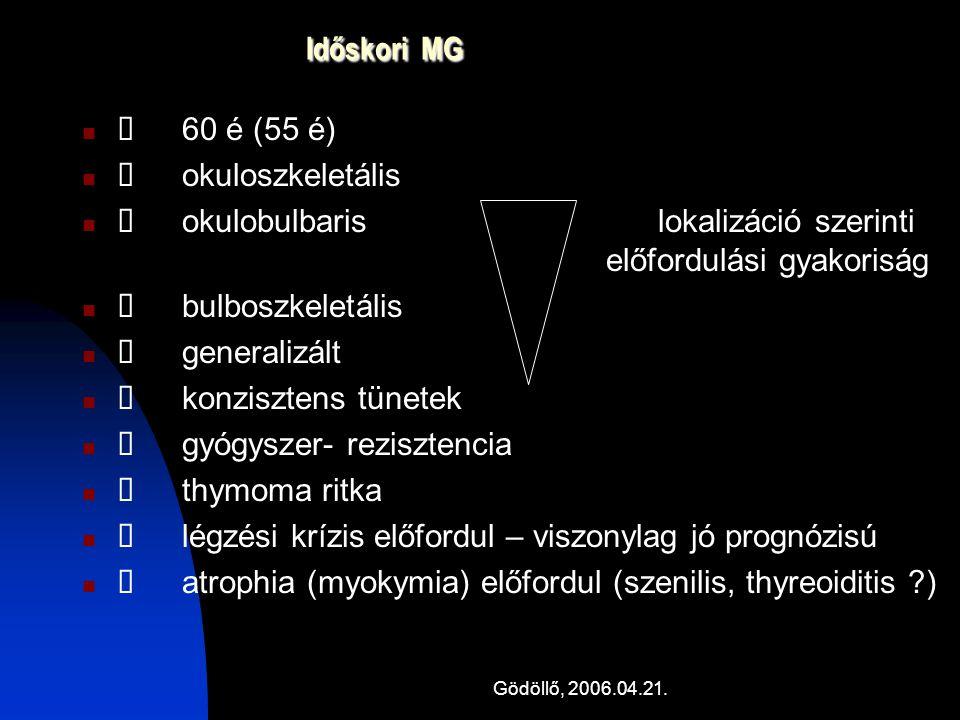 Ø okulobulbaris lokalizáció szerinti előfordulási gyakoriság
