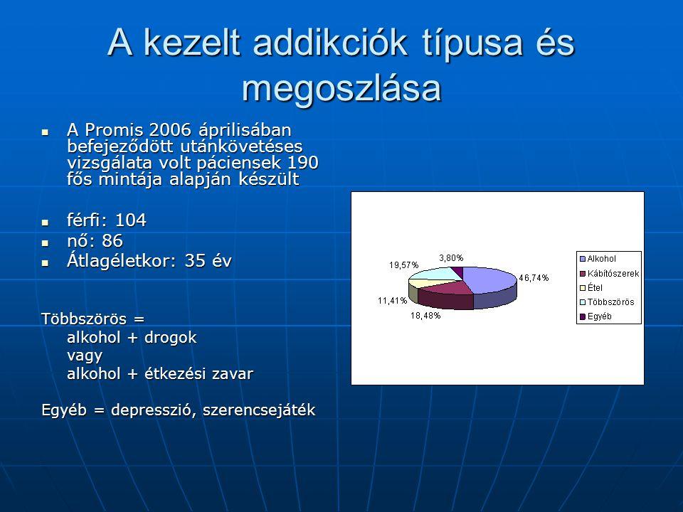 A kezelt addikciók típusa és megoszlása