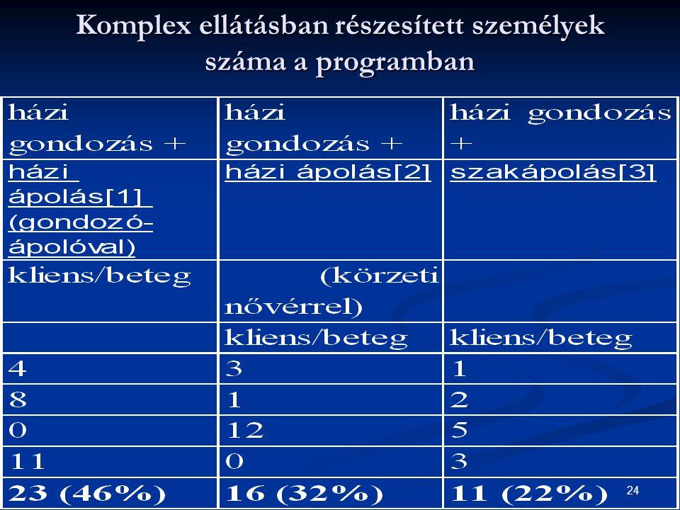 Komplex ellátásban részesített személyek száma a programban