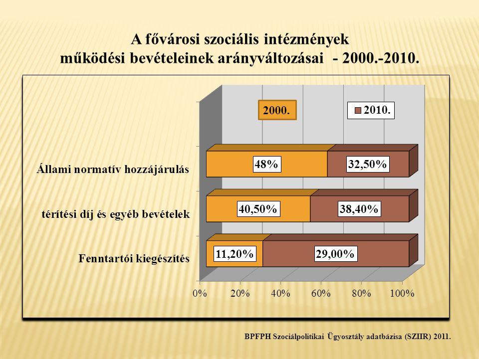 A fővárosi szociális intézmények