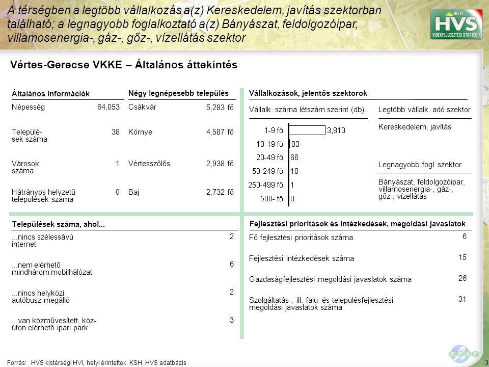 Vértes-Gerecse VKKE – HPME allokáció összefoglaló