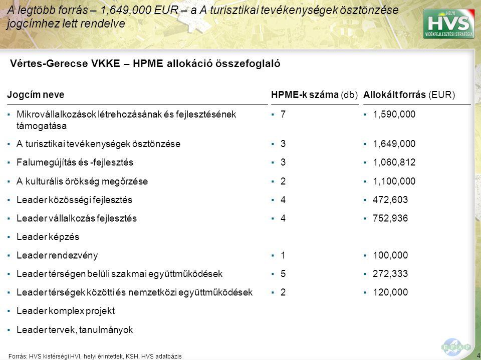 Vértes-Gerecse VKKE - Legfontosabb probléma és lehetőség