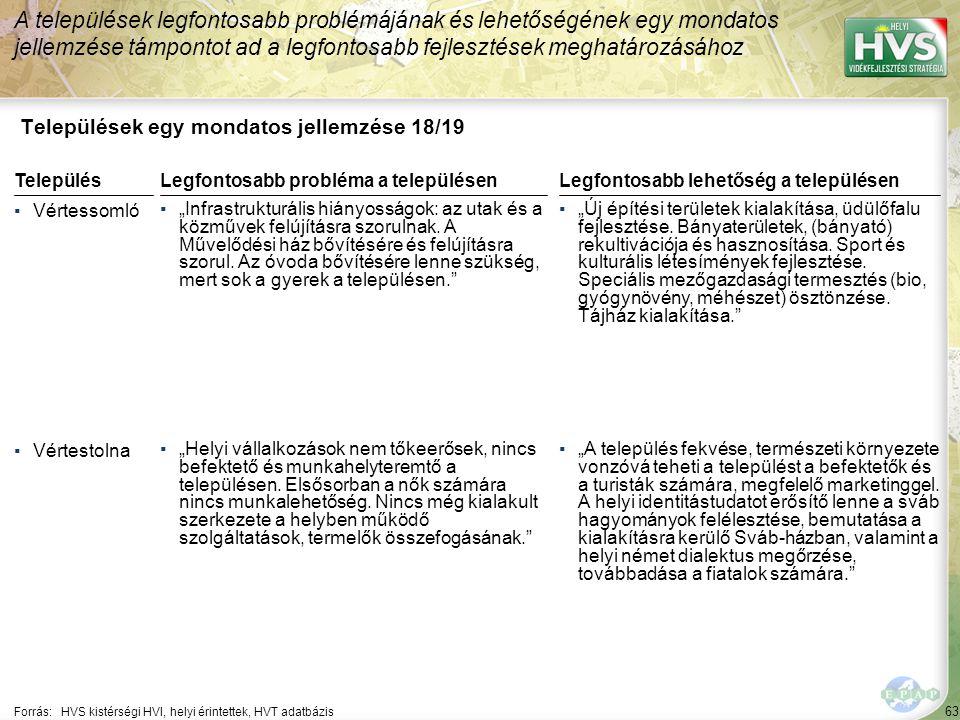 Települések egy mondatos jellemzése 19/19