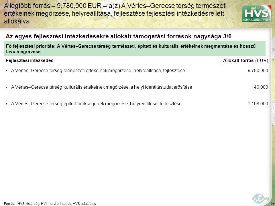 A legtöbb forrás – 9,780,000 EUR – a(z) A Vértes–Gerecse térség természeti értékeinek megőrzése, helyreállítása, fejlesztése fejlesztési intézkedésre lett allokálva