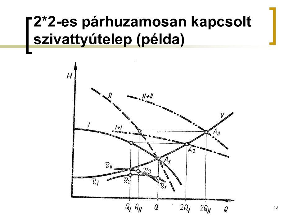 2*2-es párhuzamosan kapcsolt szivattyútelep (példa)