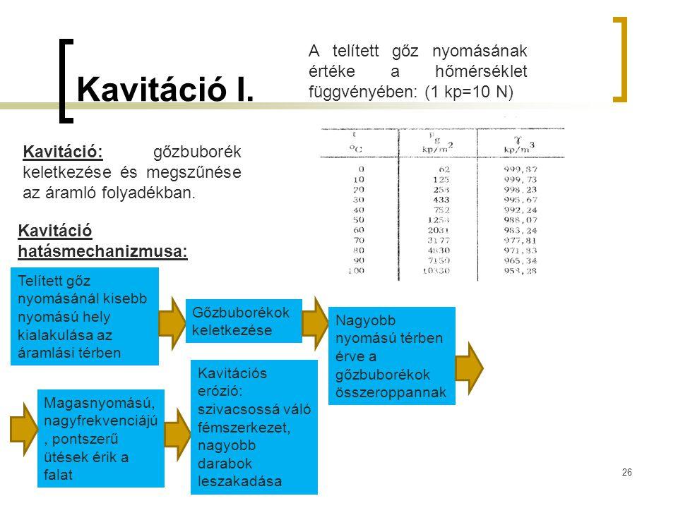 Kavitáció I. A telített gőz nyomásának értéke a hőmérséklet függvényében: (1 kp=10 N)