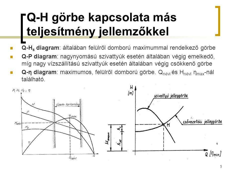 Q-H görbe kapcsolata más teljesítmény jellemzőkkel