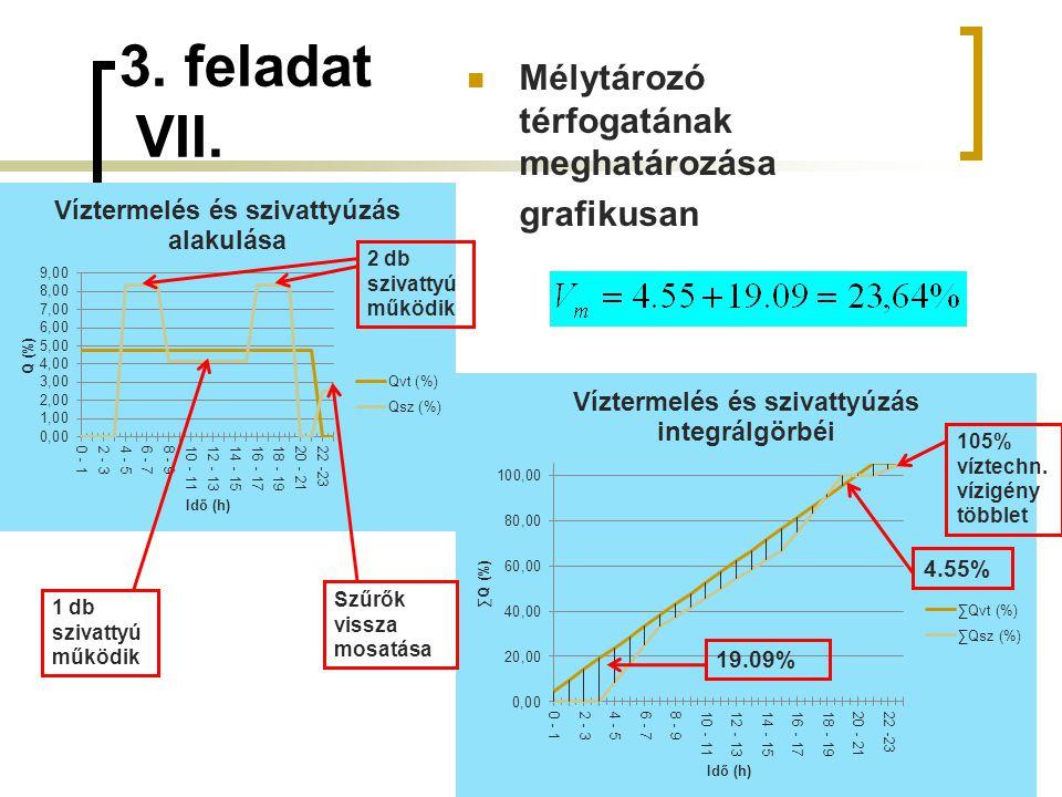 3. feladat VII. Mélytározó térfogatának meghatározása grafikusan 4.55%