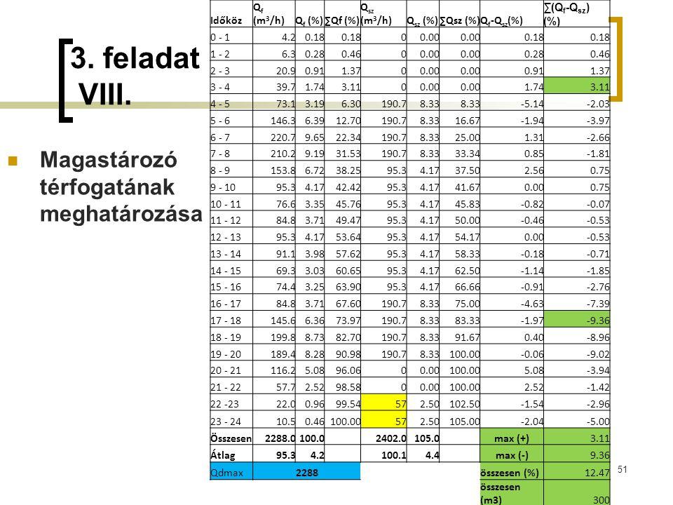 3. feladat VIII. Magastározó térfogatának meghatározása Időköz