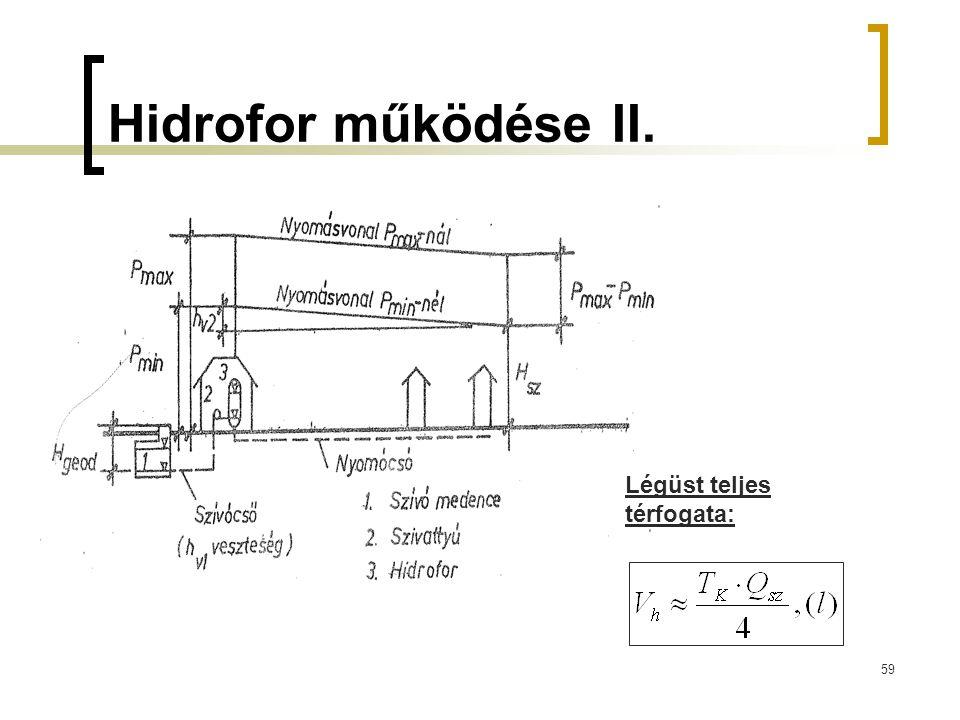Hidrofor működése II. Légüst teljes térfogata: