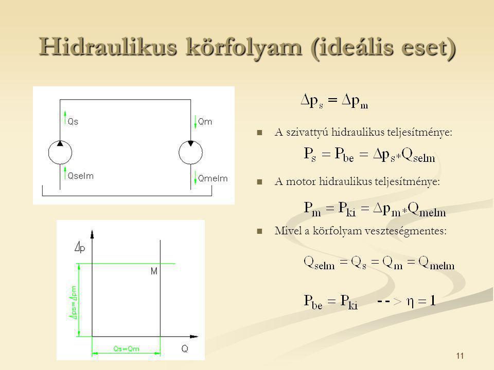 Hidraulikus körfolyam (ideális eset)