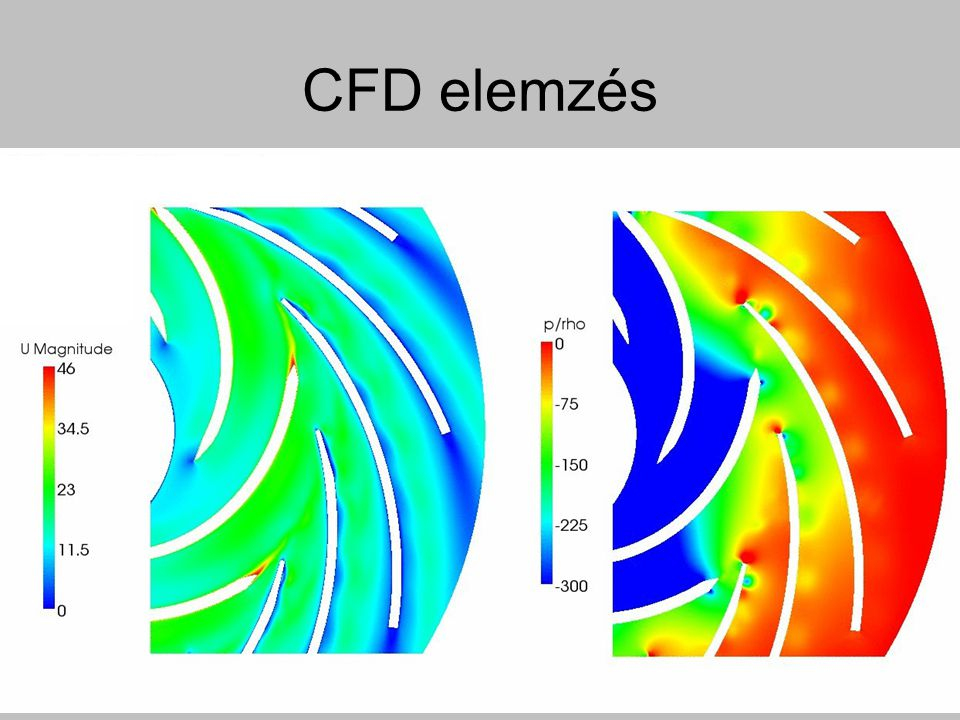 CFD elemzés