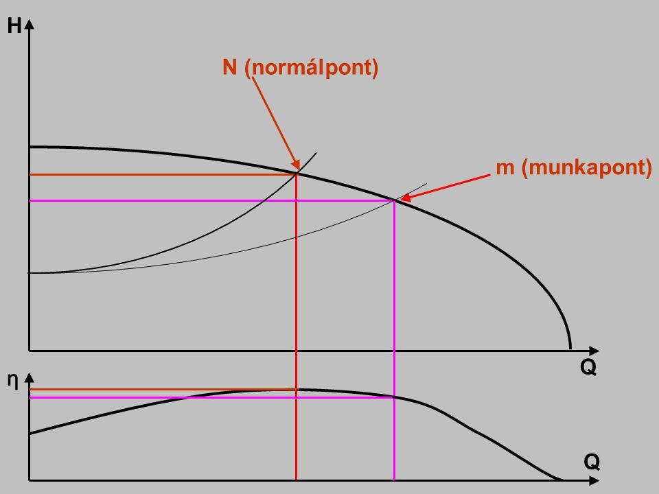 H N (normálpont) m (munkapont) Q η Q