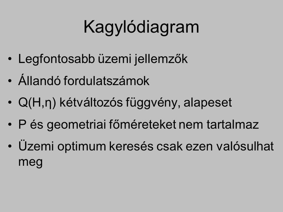 Kagylódiagram Legfontosabb üzemi jellemzők Állandó fordulatszámok