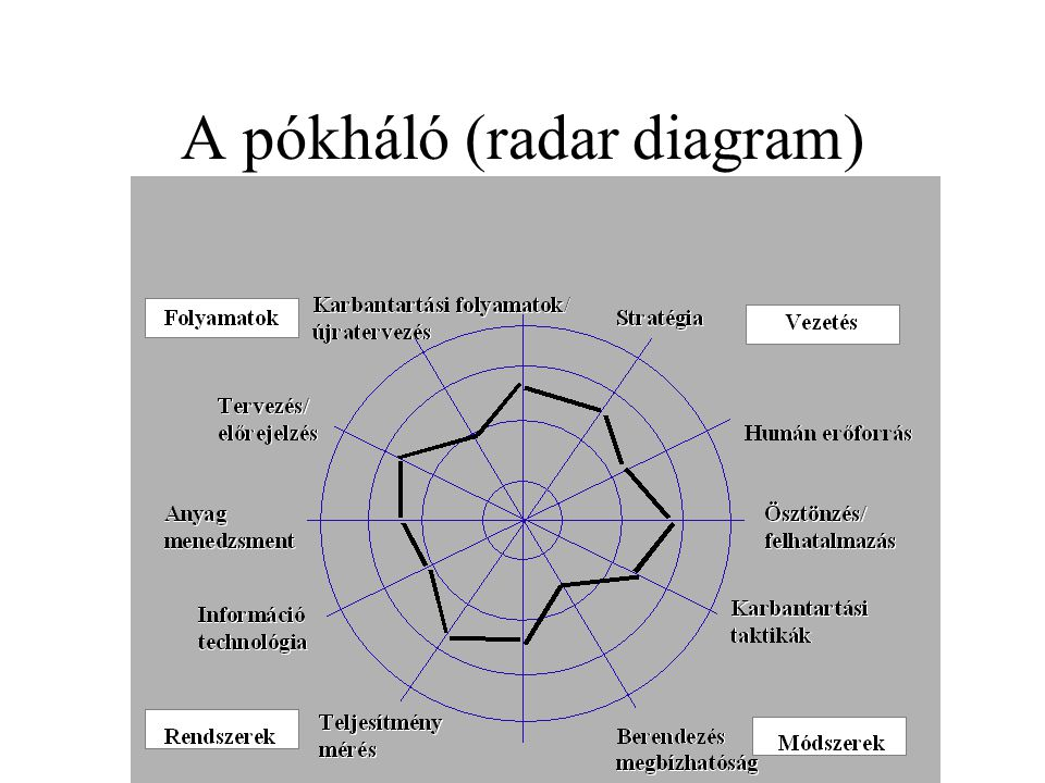 A pókháló (radar diagram)