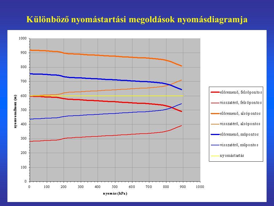 Különböző nyomástartási megoldások nyomásdiagramja