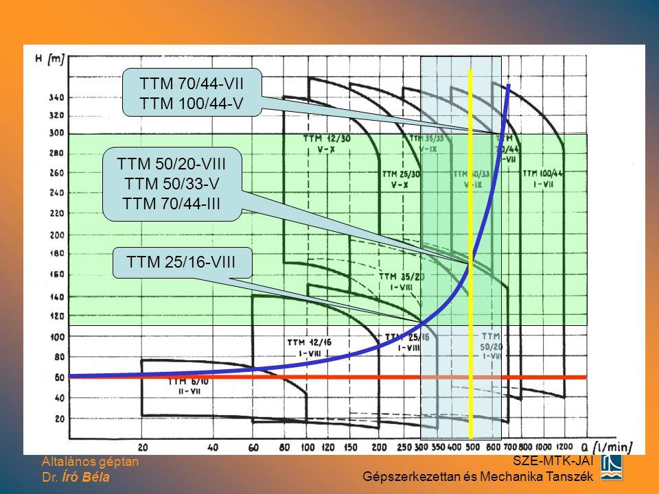 TTM 70/44-VII TTM 100/44-V TTM 50/20-VIII TTM 50/33-V TTM 70/44-III TTM 25/16-VIII