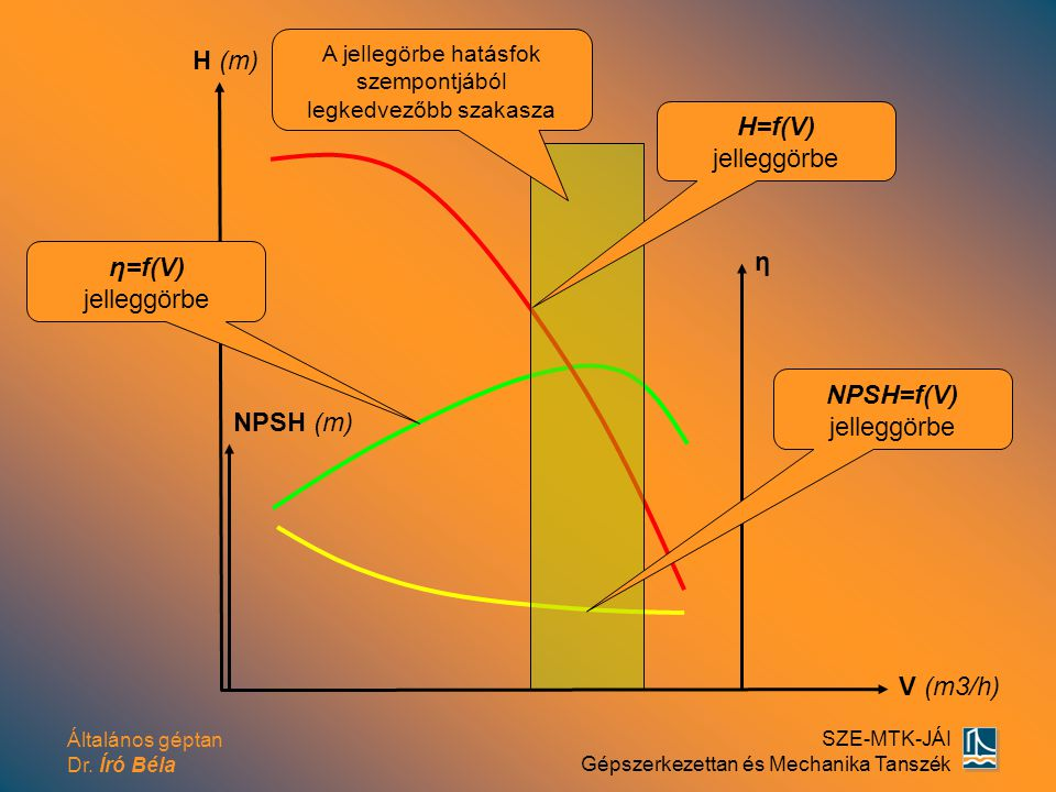 A jellegörbe hatásfok szempontjából legkedvezőbb szakasza