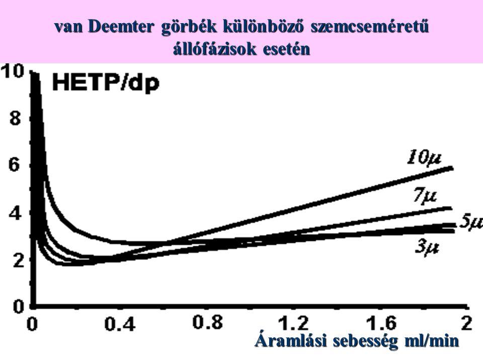 van Deemter görbék különböző szemcseméretű állófázisok esetén