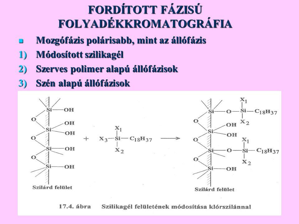 FORDÍTOTT FÁZISÚ FOLYADÉKKROMATOGRÁFIA