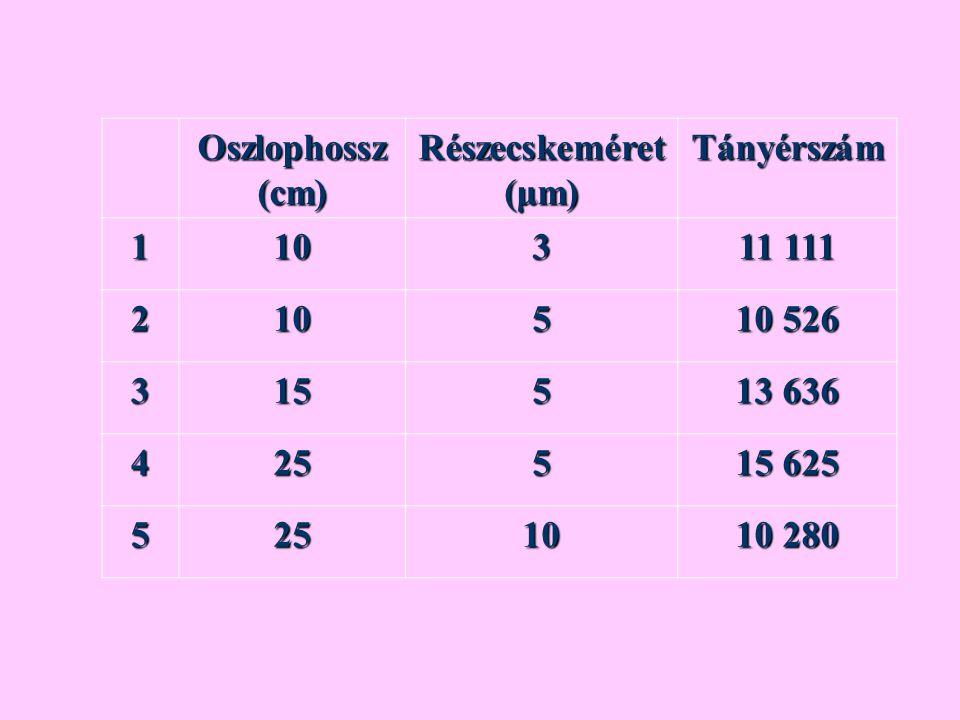 Oszlophossz (cm) Részecskeméret (μm) Tányérszám 1 10 3 11 111 2 5
