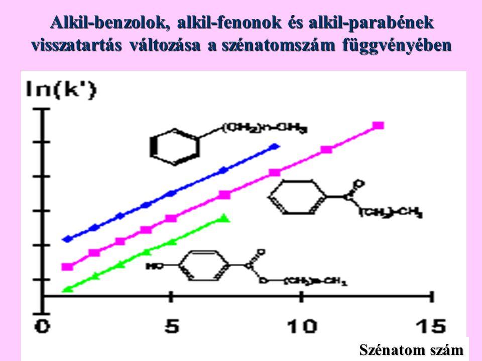 Alkil-benzolok, alkil-fenonok és alkil-parabének visszatartás változása a szénatomszám függvényében