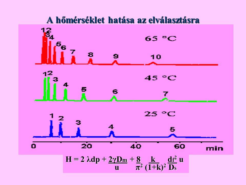 A hőmérséklet hatása az elválasztásra