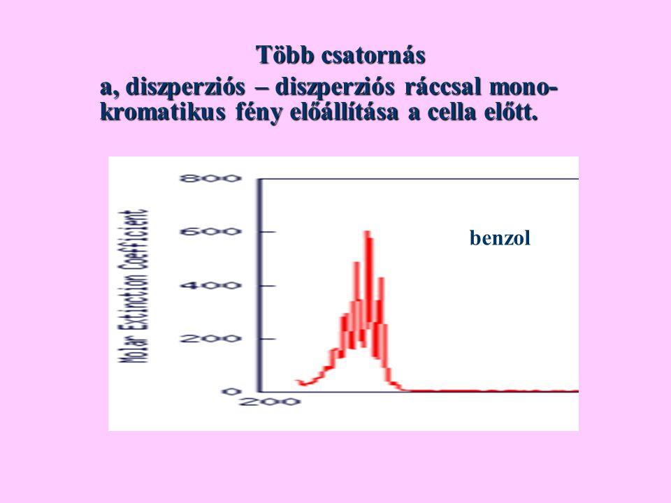 Több csatornás a, diszperziós – diszperziós ráccsal mono-kromatikus fény előállítása a cella előtt.