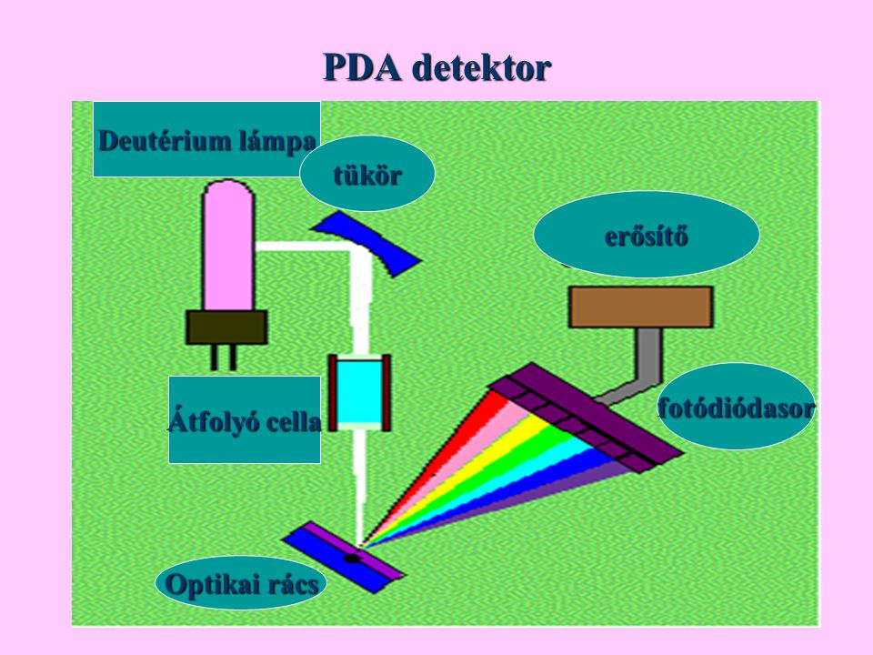 PDA detektor Deutérium lámpa tükör erősítő fotódiódasor Átfolyó cella