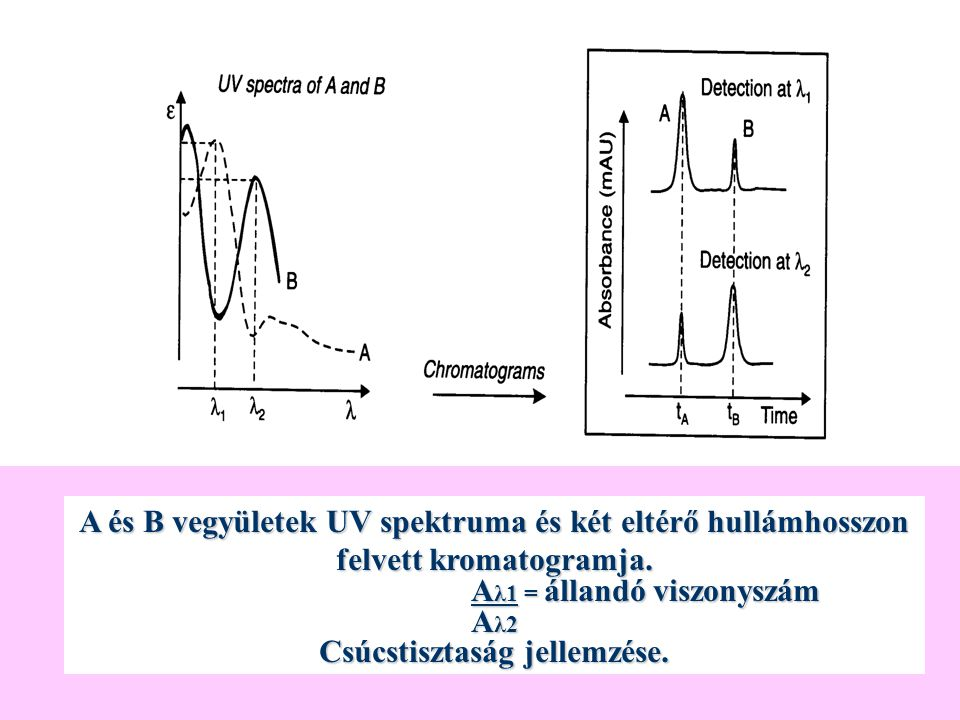 A és B vegyületek UV spektruma és két eltérő hullámhosszon