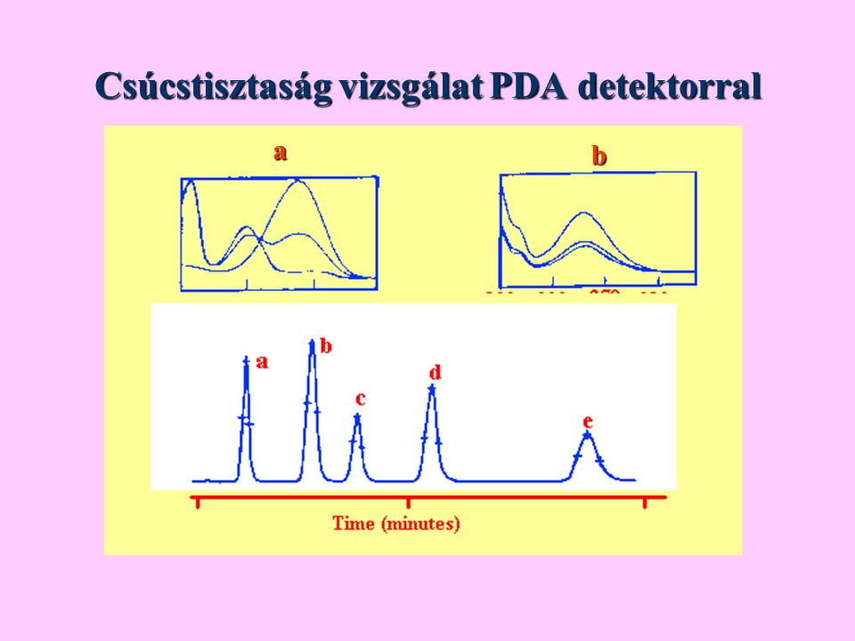 Csúcstisztaság vizsgálat PDA detektorral