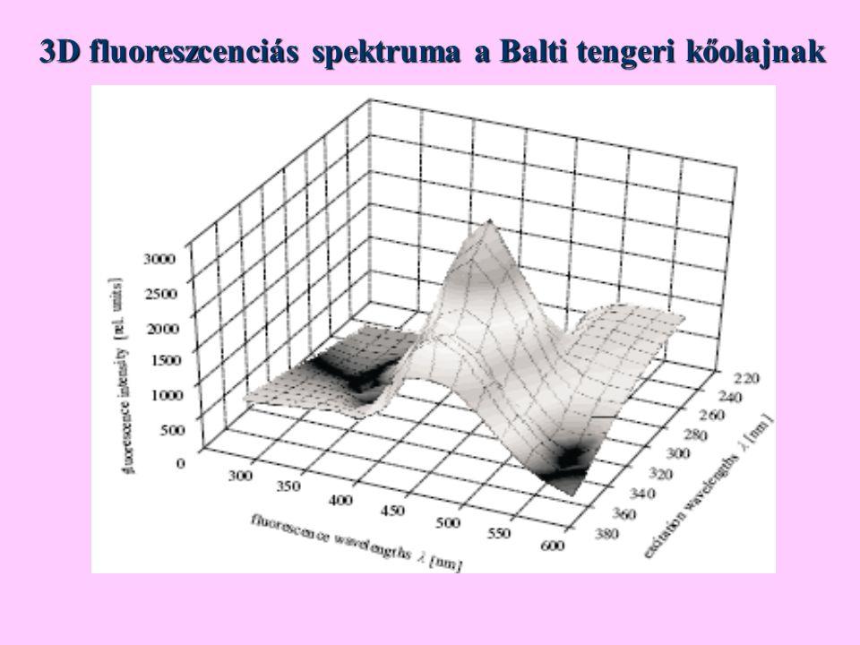 3D fluoreszcenciás spektruma a Balti tengeri kőolajnak