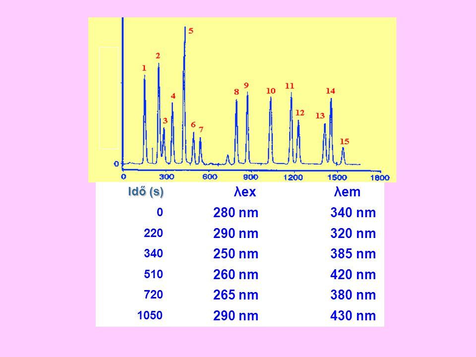 λex λem 280 nm 340 nm 290 nm 320 nm 250 nm 385 nm 260 nm 420 nm 265 nm
